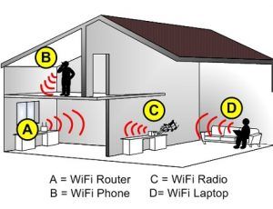 Router Wifi dành cho gia đình những điều bạn nên biết