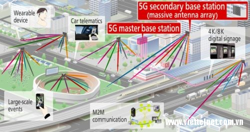 5G hoạt động như thế nào?