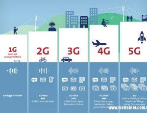 5G bao giờ chúng ta sẽ được sử dụng?