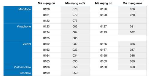 Bảng chuyển đổi đầu số cũ và đầu số mới khi chuyển từ 11 số về 10 số