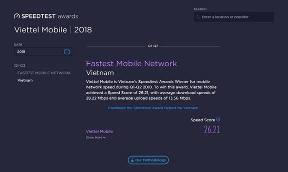 Theo Speedtest cho biết Mạng di động Viettel là nhà mạng nhanh nhất