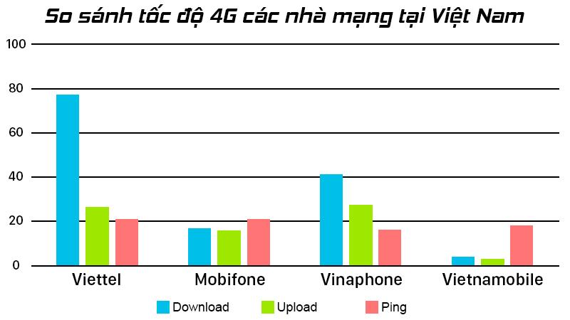 Tốc độ 4G của Viettel nhanh nhất so với các nhà mạng khác