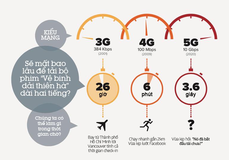 Tốc độ của mạng 5G so với mạng 3G và 4G