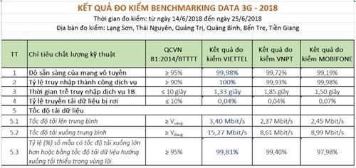 Kết quả đo kiểm chất lượng dịch vụ 3G của nhà mạng