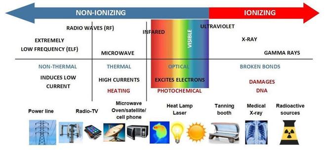 Sóng radio sử dụng trong kết nối di động không gây nguy hiểm